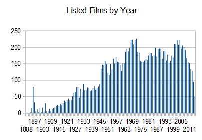 Films over time