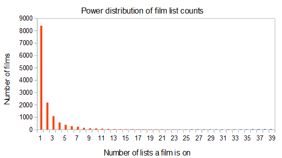 Power of film